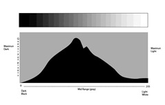 Digital Camera's Histogram -Correct Exposure
